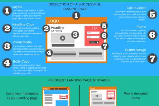The Complete Guide to a Successful Landing Page infographic